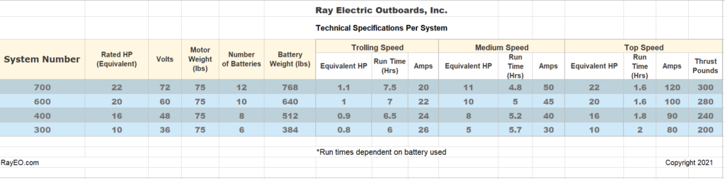 Ray Electric Outboards motor specs